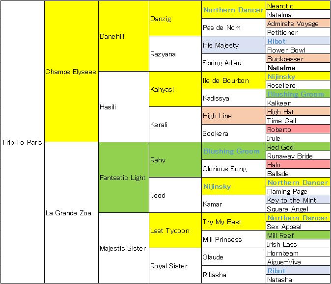 トリップトゥパリス5代血統