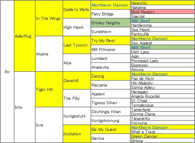 ito5代血統